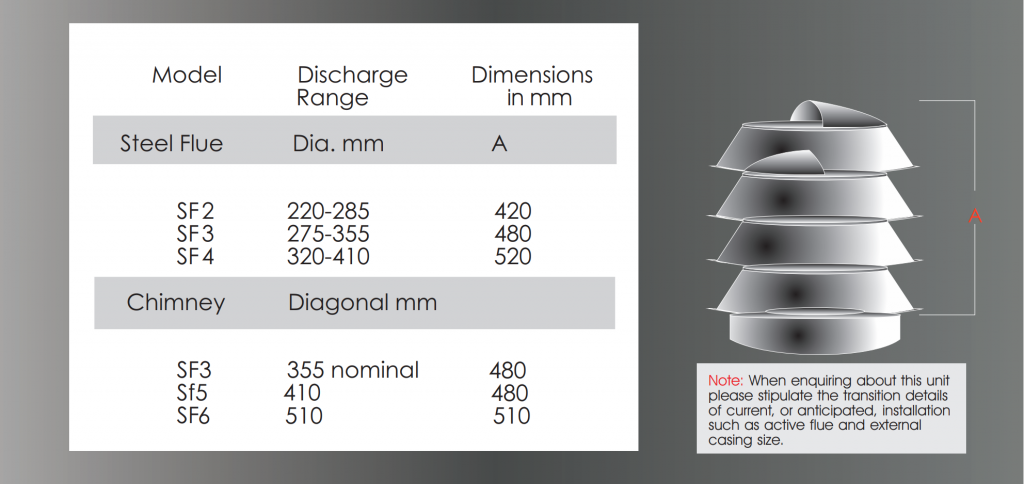 Dimensions for anti downdraft cowl