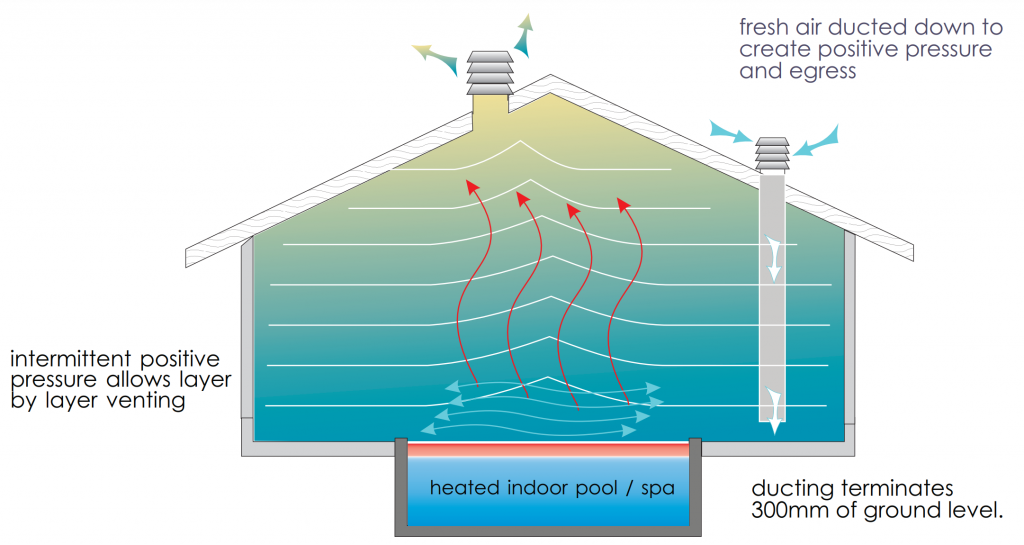 Pool and spa ventilation
